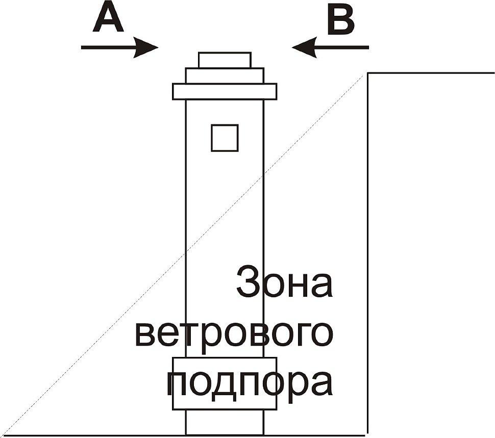 Определение зоны ветрового подпора