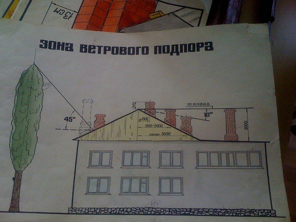 Проект с зоной ветрового подпора