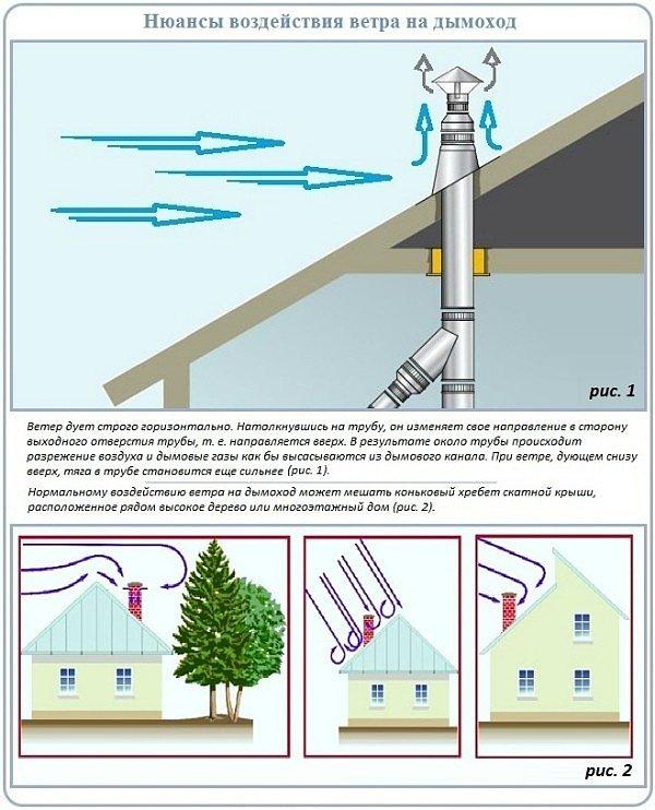 Что такое зона ветрового подпора
