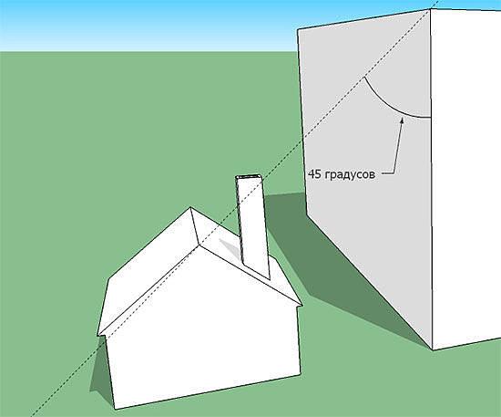 Угол для определения зоны подпора