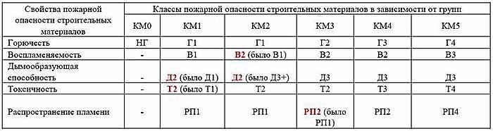 Таблица характеристик и параметров